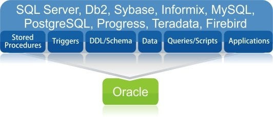 Ispirer MnMTK database migration tool is used to migrate to Oracle from other databases