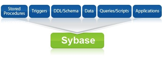 Ispirer MnMTK can automatically convert Sybase ASA and convert to Sybase ASA from major databases